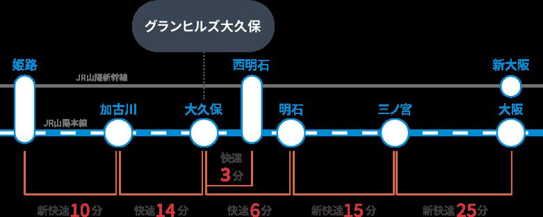 三ノ宮 から 駅 駅 西明石